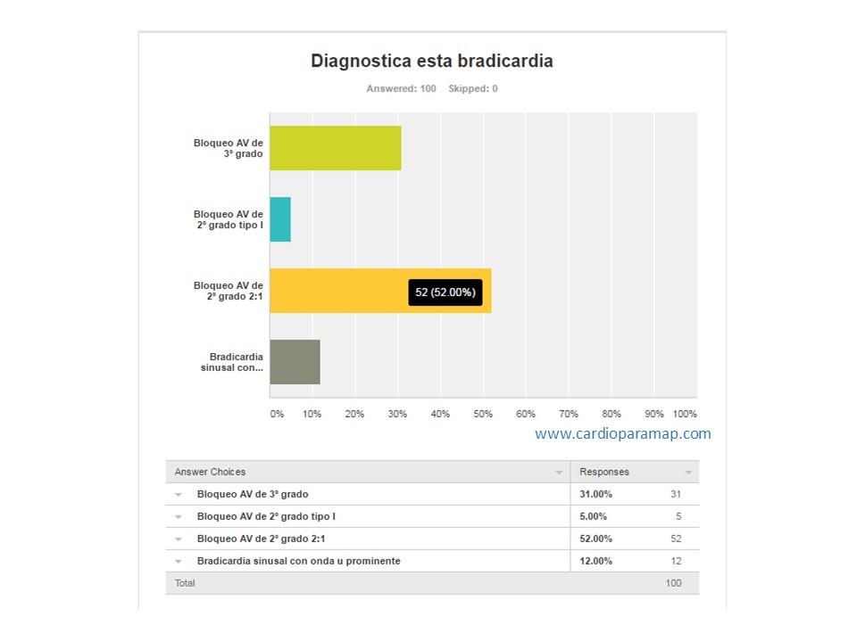 respuestas-survey-al-ecg-bradicardico